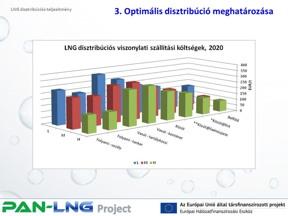LNG disztribúciós teljesítmény 3. Optimális disztribúció meghatározása