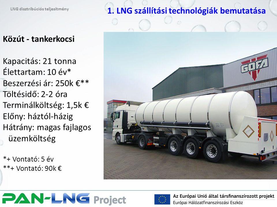 Közút - tankerkocsi Kapacitás: 21 tonna Élettartam: 10 év* Beszerzési ár: 250k €** Töltésidő: 2-2 óra Terminálköltség: 1,5k € Előny: háztól-házig Hátrány: magas fajlagos üzemköltség *+ Vontató: 5 év **+ Vontató: 90k € LNG disztribúciós teljesítmény 1.
