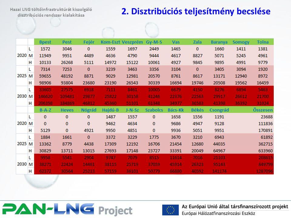 2. Disztribúciós teljesítmény becslése Hazai LNG töltőinfrastruktúrát kiszolgáló disztribúciós rendszer kialakítása