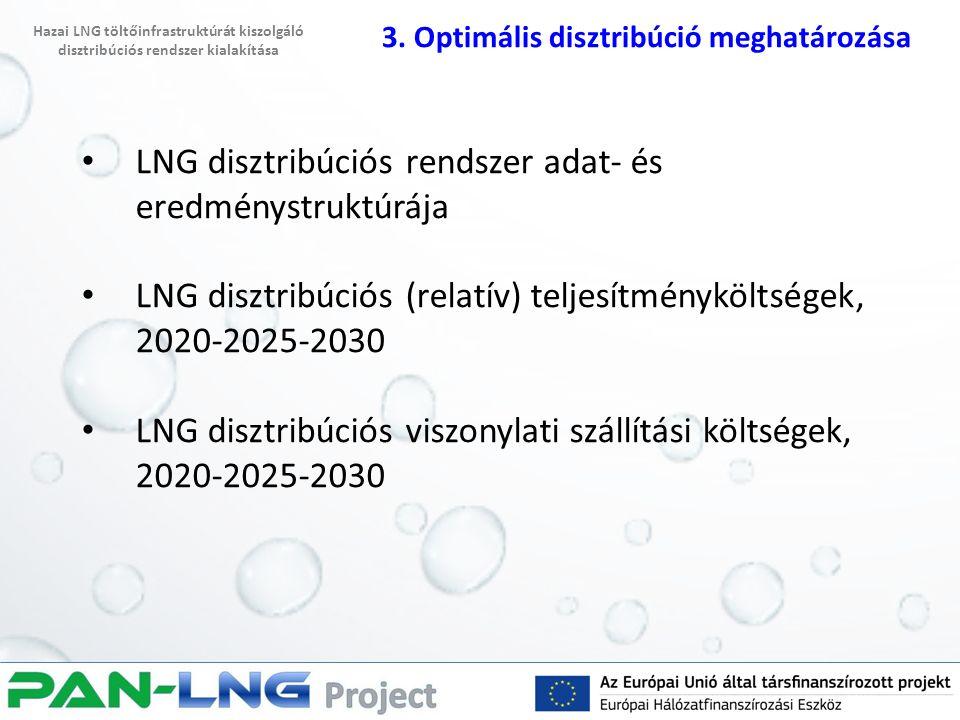 LNG disztribúciós rendszer adat- és eredménystruktúrája LNG disztribúciós (relatív) teljesítményköltségek, 2020-2025-2030 LNG disztribúciós viszonylat
