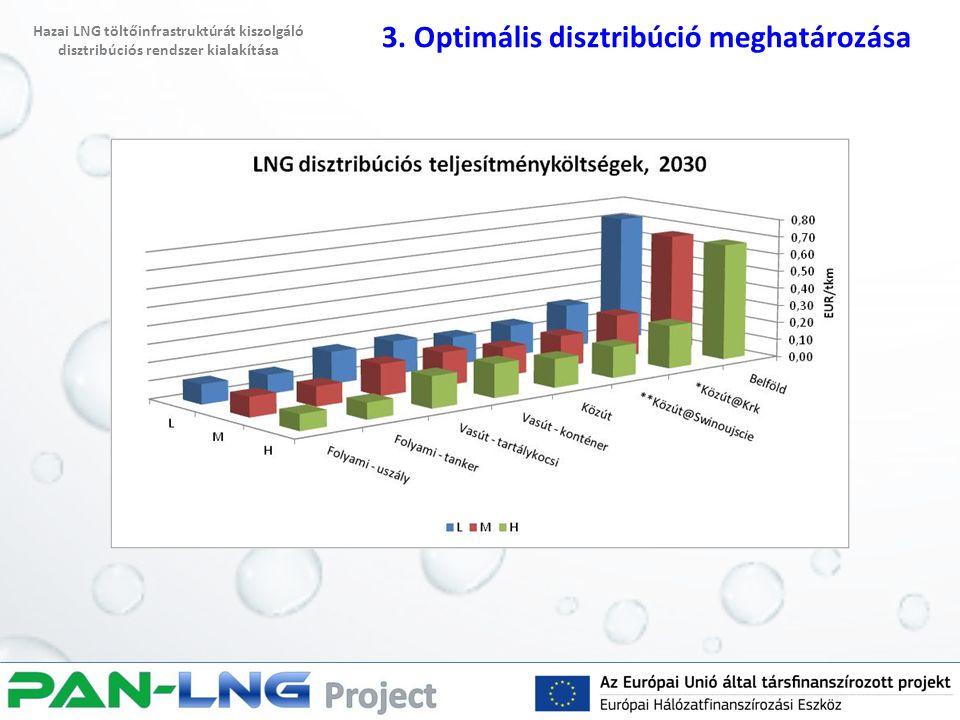 3. Optimális disztribúció meghatározása Hazai LNG töltőinfrastruktúrát kiszolgáló disztribúciós rendszer kialakítása
