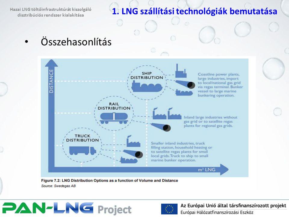 Összehasonlítás 1. LNG szállítási technológiák bemutatása Hazai LNG töltőinfrastruktúrát kiszolgáló disztribúciós rendszer kialakítása