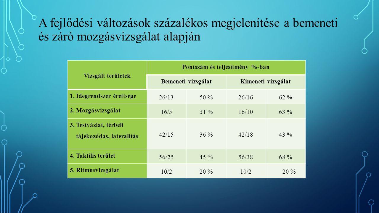 A fejlődési változások százalékos megjelenítése a bemeneti és záró mozgásvizsgálat alapján Vizsgált területek Pontszám és teljesítmény %-ban Bemeneti vizsgálatKimeneti vizsgálat 1.