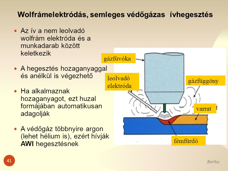 41 Bertha Az ív a nem leolvadó wolfrám elektróda és a munkadarab között keletkezik A hegesztés hozaganyaggal és anélkül is végezhető Ha alkalmaznak ho
