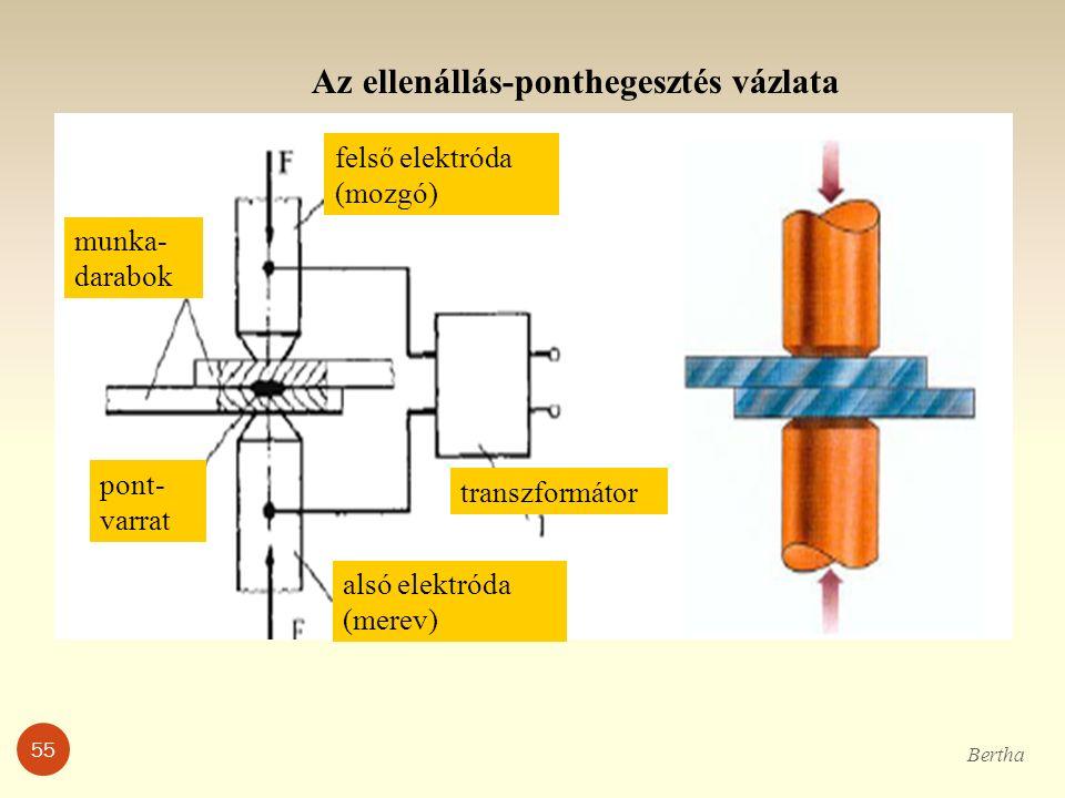 munka- darabok felső elektróda (mozgó) alsó elektróda (merev) transzformátor pont- varrat Az ellenállás-ponthegesztés vázlata Bertha 55