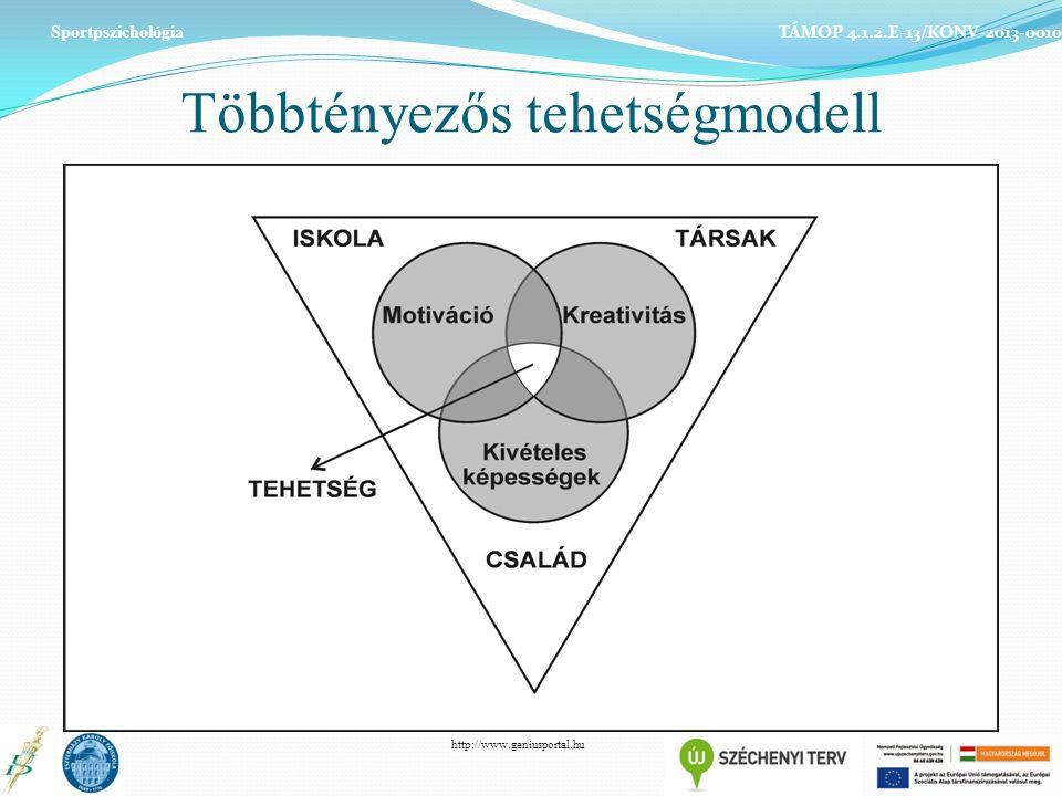 Többtényezős tehetségmodell Sportpszichológia TÁMOP 4.1.2.E-13/KONV-2013-0010 http://www.geniusportal.hu