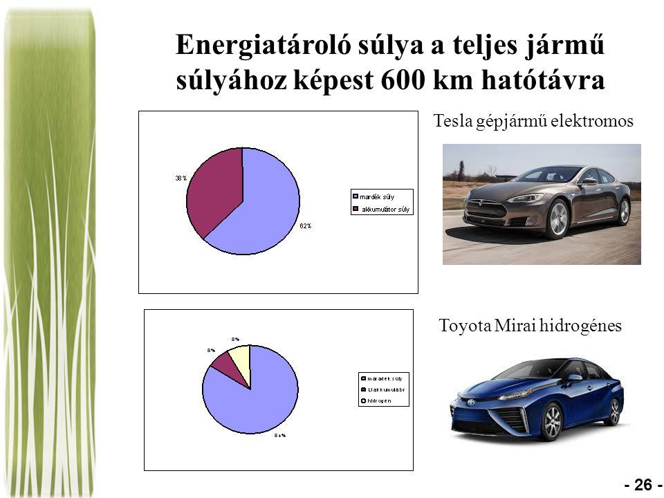 Energiatároló súlya a teljes jármű súlyához képest 600 km hatótávra - 26 - Tesla gépjármű elektromos Toyota Mirai hidrogénes