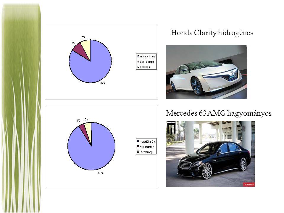 Honda Clarity hidrogénes Mercedes 63AMG hagyományos