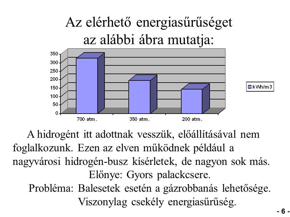 Az elérhető energiasűrűséget az alábbi ábra mutatja: - 6 - A hidrogént itt adottnak vesszük, előállításával nem foglalkozunk.