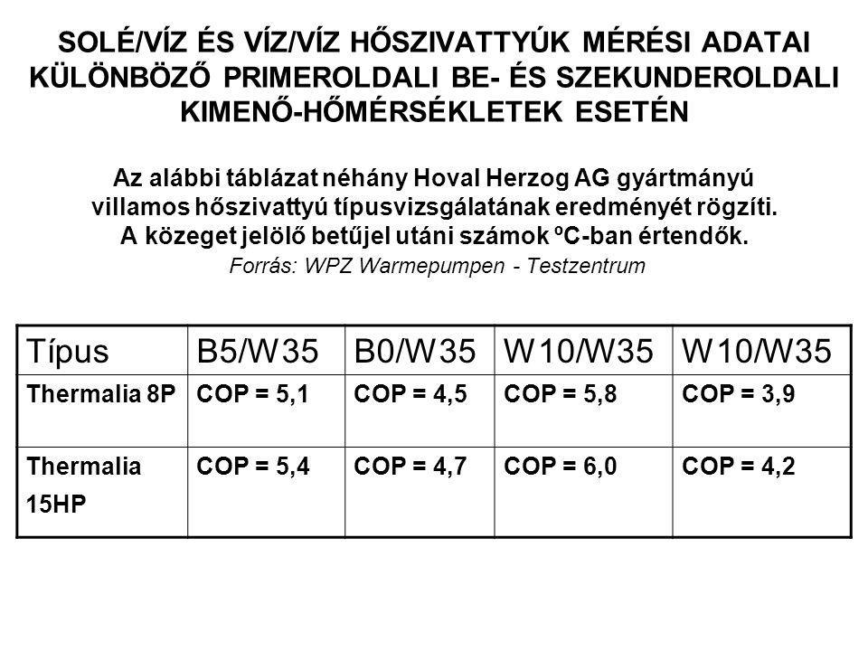 SOLÉ/VÍZ ÉS VÍZ/VÍZ HŐSZIVATTYÚK MÉRÉSI ADATAI KÜLÖNBÖZŐ PRIMEROLDALI BE- ÉS SZEKUNDEROLDALI KIMENŐ-HŐMÉRSÉKLETEK ESETÉN Az alábbi táblázat néhány Hoval Herzog AG gyártmányú villamos hőszivattyú típusvizsgálatának eredményét rögzíti.