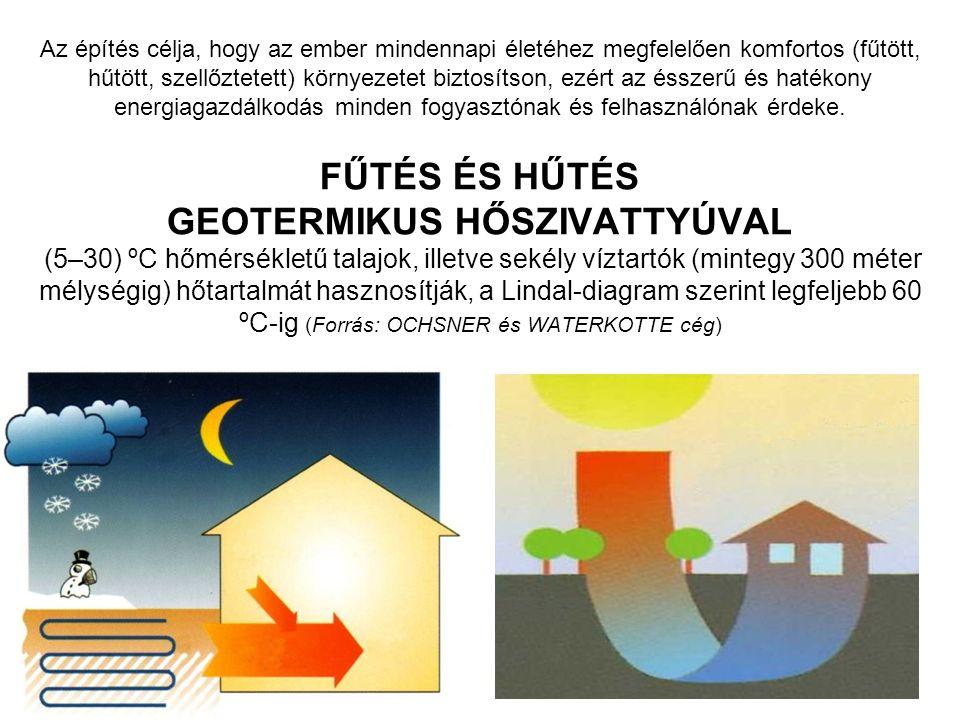 Az építés célja, hogy az ember mindennapi életéhez megfelelően komfortos (fűtött, hűtött, szellőztetett) környezetet biztosítson, ezért az ésszerű és hatékony energiagazdálkodás minden fogyasztónak és felhasználónak érdeke.