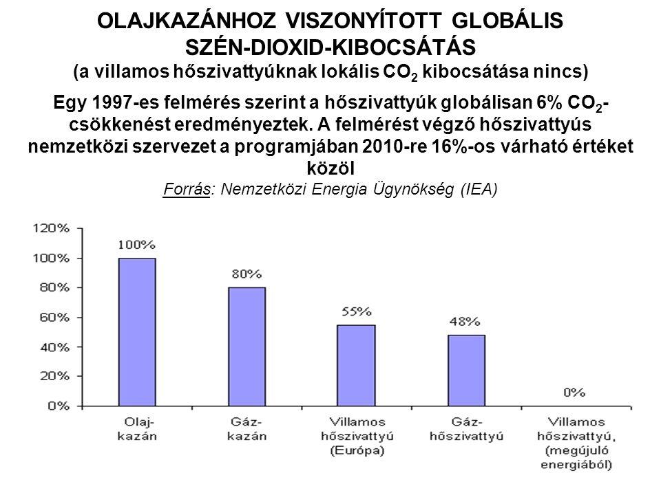 OLAJKAZÁNHOZ VISZONYÍTOTT GLOBÁLIS SZÉN-DIOXID-KIBOCSÁTÁS (a villamos hőszivattyúknak lokális CO 2 kibocsátása nincs) Egy 1997-es felmérés szerint a hőszivattyúk globálisan 6% CO 2 - csökkenést eredményeztek.
