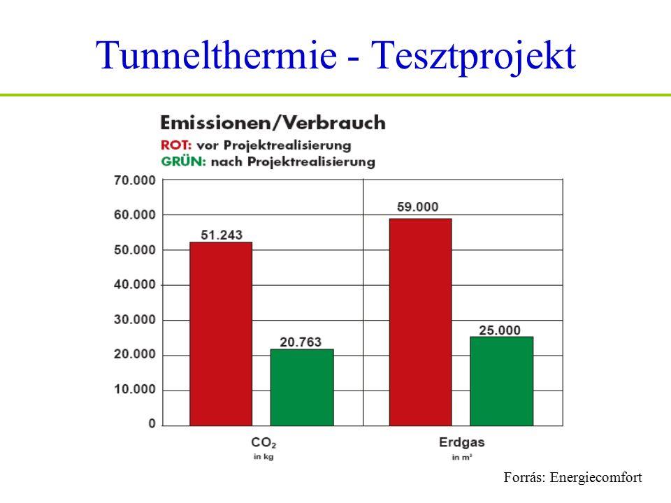Tunnelthermie - Tesztprojekt Forrás: Energiecomfort