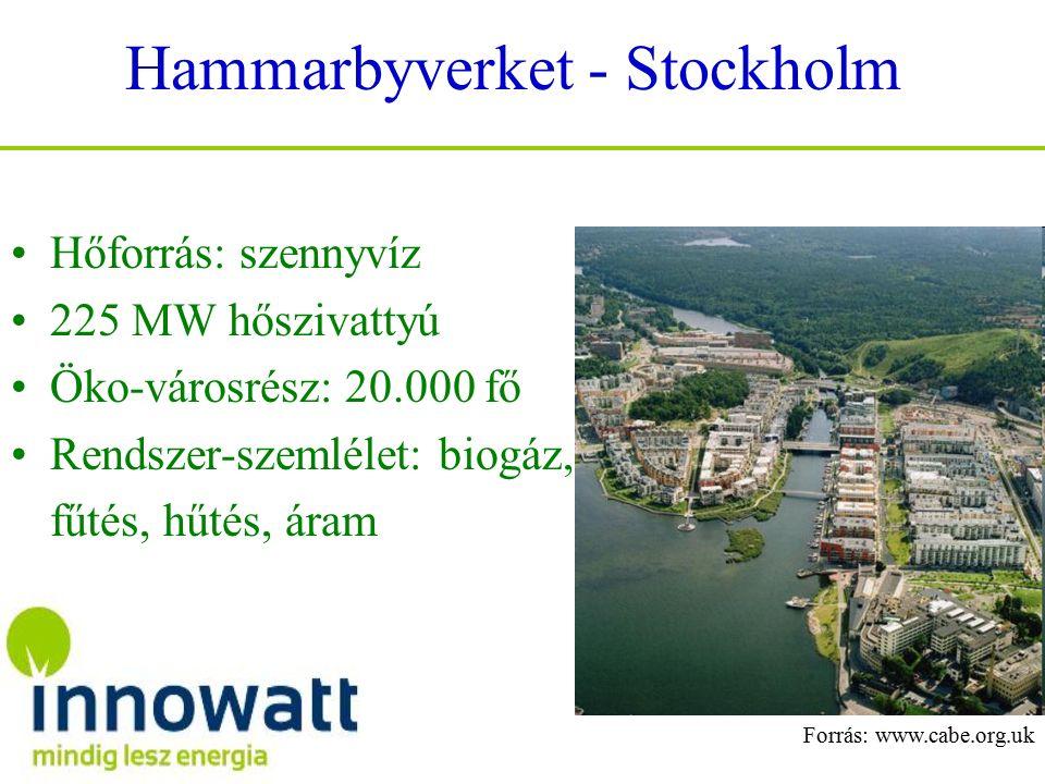Hammarbyverket - Stockholm Hőforrás: szennyvíz 225 MW hőszivattyú Öko-városrész: 20.000 fő Rendszer-szemlélet: biogáz, fűtés, hűtés, áram Forrás: www.cabe.org.uk
