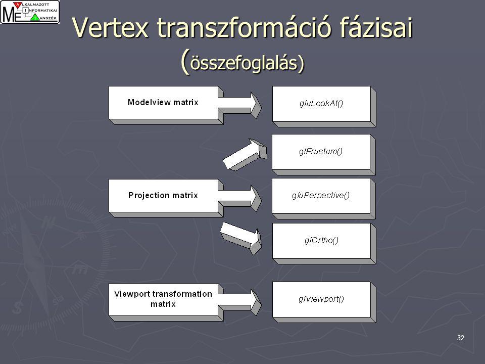 32 Vertex transzformáció fázisai ( összefoglalás)