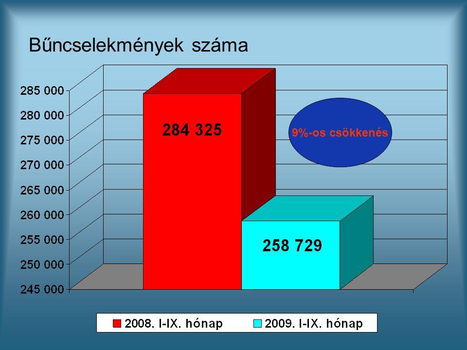 Bűncselekmények száma 9%-os csökkenés