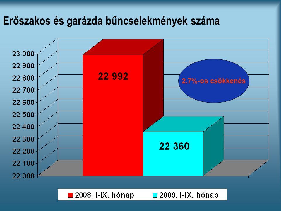 Erőszakos és garázda bűncselekmények száma 2.7%-os csökkenés