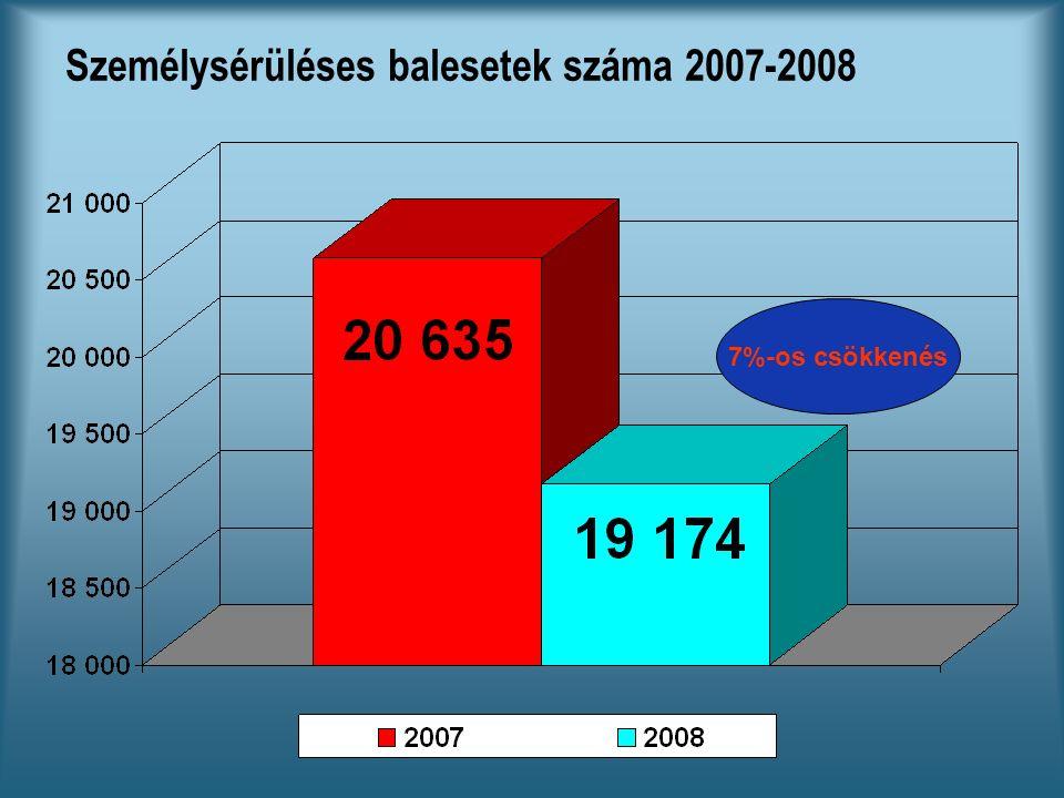 Személysérüléses balesetek száma 2007-2008 7%-os csökkenés