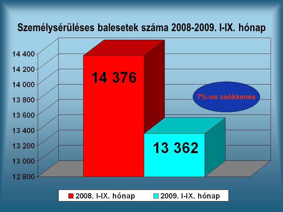 Személysérüléses balesetek száma 2008-2009. I-IX. hónap 7%-os csökkenés