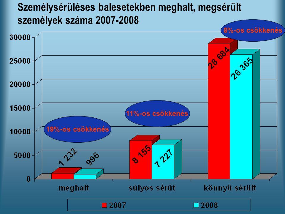 Személysérüléses balesetekben meghalt, megsérült személyek száma 2007-2008 19%-os csökkenés 11%-os csökkenés 8%-os csökkenés