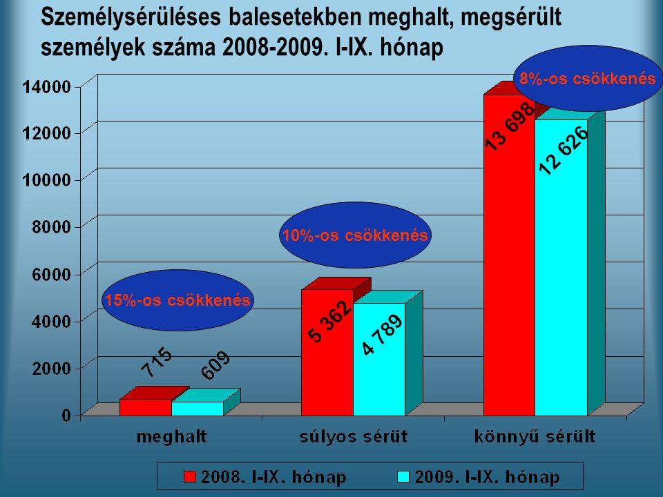 Személysérüléses balesetekben meghalt, megsérült személyek száma 2008-2009.