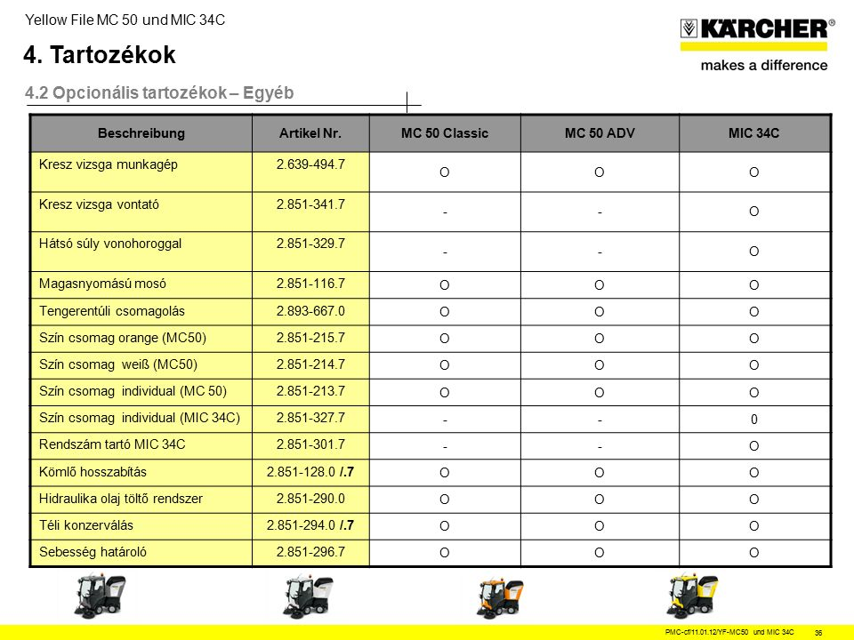 Yellow File MC 50 und MIC 34C PMC-cf/11.01.12/YF-MC50 und MIC 34C 36 4.2 Opcionális tartozékok – Egyéb 4.