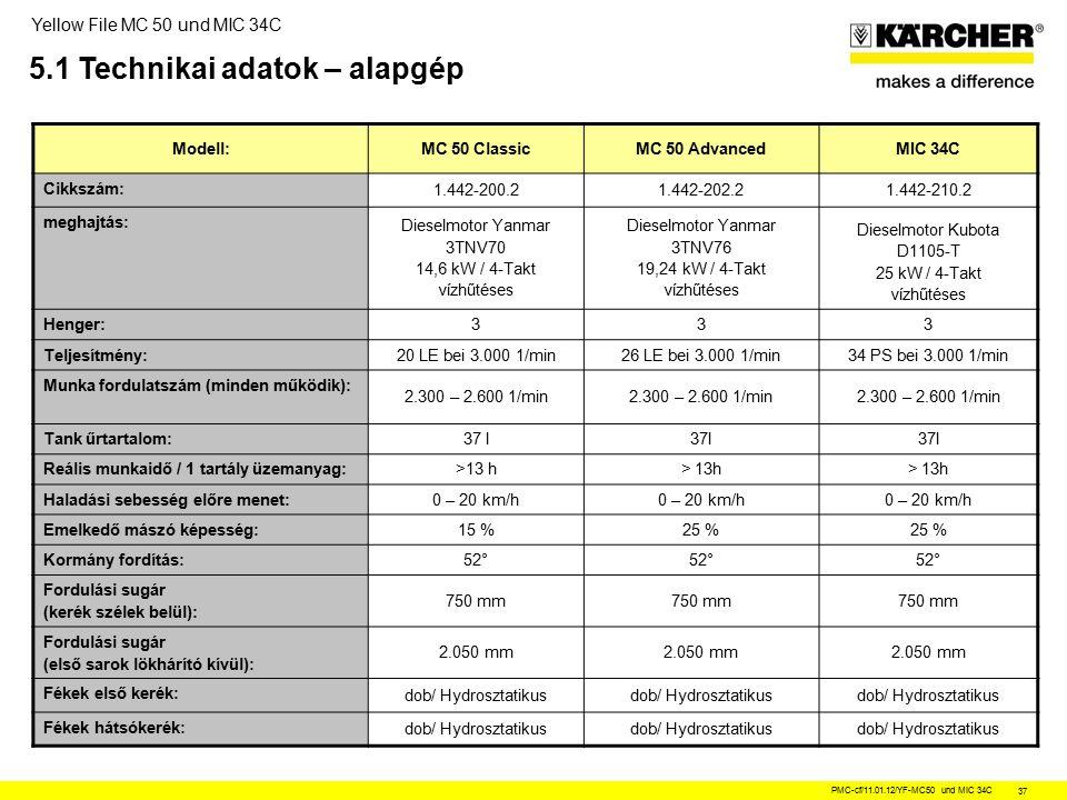 Yellow File MC 50 und MIC 34C PMC-cf/11.01.12/YF-MC50 und MIC 34C 37 5.1 Technikai adatok – alapgép Modell:MC 50 ClassicMC 50 AdvancedMIC 34C Cikkszám: 1.442-200.21.442-202.21.442-210.2 meghajtás: Dieselmotor Yanmar 3TNV70 14,6 kW / 4-Takt vízhűtéses Dieselmotor Yanmar 3TNV76 19,24 kW / 4-Takt vízhűtéses Dieselmotor Kubota D1105-T 25 kW / 4-Takt vízhűtéses Henger: 333 Teljesítmény: 20 LE bei 3.000 1/min26 LE bei 3.000 1/min34 PS bei 3.000 1/min Munka fordulatszám (minden működik): 2.300 – 2.600 1/min Tank űrtartalom: 37 l Reális munkaidő / 1 tartály üzemanyag: >13 h Haladási sebesség előre menet: 0 – 20 km/h Emelkedő mászó képesség: 15 %25 % Kormány fordítás: 52° Fordulási sugár (kerék szélek belül): 750 mm Fordulási sugár (első sarok lökhárító kívül): 2.050 mm Fékek első kerék: dob/ Hydrosztatikus Fékek hátsókerék: dob/ Hydrosztatikus