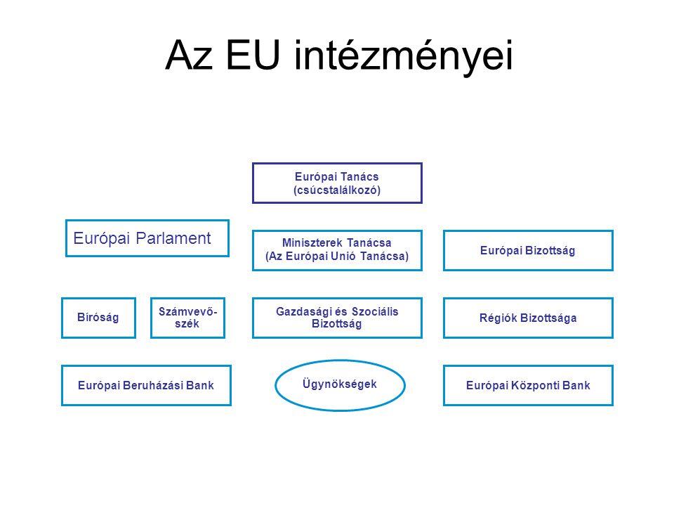 Az EU intézményei Európai Parlament Bíróság Számvevő- szék Gazdasági és Szociális Bizottság Régiók Bizottsága Miniszterek Tanácsa (Az Európai Unió Tanácsa) Európai Bizottság Európai Beruházási BankEurópai Központi Bank Ügynökségek Európai Tanács (csúcstalálkozó)
