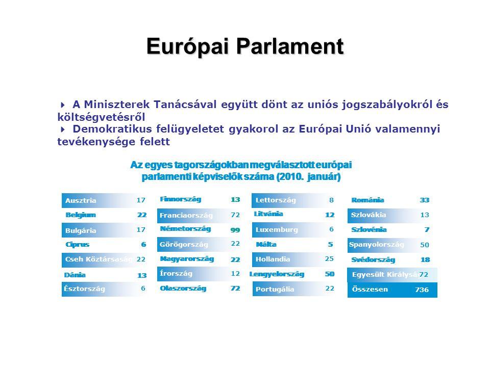 Európai Parlament Egyesült Királyság 12 22 72 13 Olaszország Írország 22 Magyarország Görögország 99 Németország Franciaország Finnország 6 Észtország 1313 Dánia 2 Cseh Köztársaság 6 Ciprus 1717 Bulgária 2 Belgium 1717 Ausztria Összesen 736 7272 18Svédország 50 Spanyolország 7Szlovénia 13Szlovákia 33 Románia 22 Portugália 50Lengyelország 25 Hollandia 5 Málta 6 Luxemburg 12 Litvánia 8Lettország Az egyes tagországokban megválasztott európai parlamenti képviselők száma (2010.