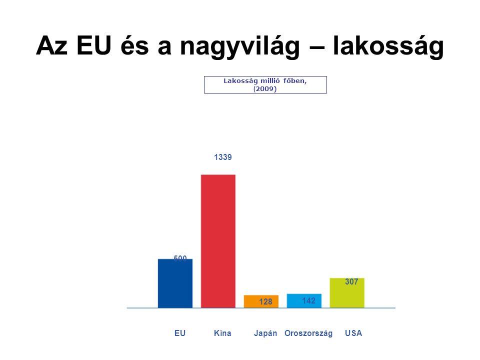 Az EU és a nagyvilág – lakosság Lakosság millió főben, ( 2009) 500 1339 128 142 307 EUKínaJapánOroszországUSA