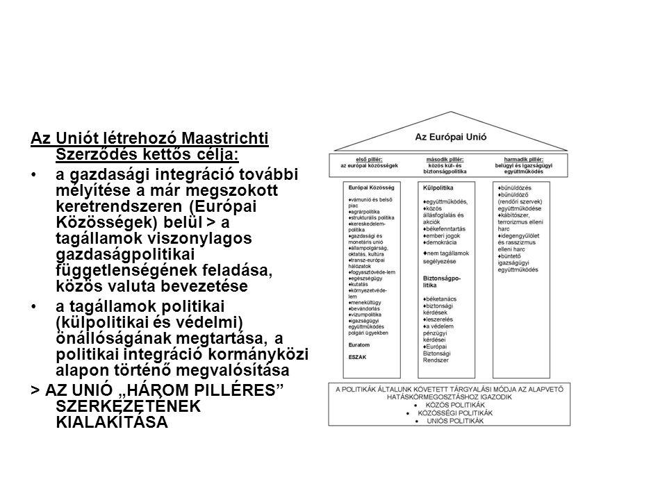 """Az Uniót létrehozó Maastrichti Szerződés kettős célja: a gazdasági integráció további mélyítése a már megszokott keretrendszeren (Európai Közösségek) belül > a tagállamok viszonylagos gazdaságpolitikai függetlenségének feladása, közös valuta bevezetése a tagállamok politikai (külpolitikai és védelmi) önállóságának megtartása, a politikai integráció kormányközi alapon történő megvalósítása > AZ UNIÓ """"HÁROM PILLÉRES SZERKEZETÉNEK KIALAKÍTÁSA"""