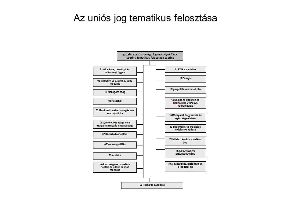 Az uniós jog tematikus felosztása