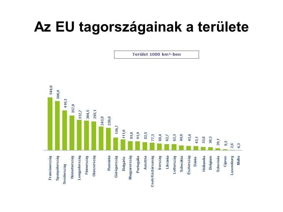Az EU tagországainak a területe Terület 1000 km²-ben Franciaország Spanyolország Svédország Németország Lengyelország Finnország Olaszország Románia Görögország Bulgária Magyarország Portugália Ausztria Cseh Köztársaság Írország Litvánia Lettország Szlovákia Észtország Dánia Hollandia Belgium Szlovénia Ciprus Luxemburg Málta 544,0 506,0 410,3 357,0 312,7304,5 295,1 243,8230,0 130,7 111,0 93,091,982,5 77,368,462,762,349,043,4 43,1 33,830,3 20,1 9,39,3 2,62,60,30,3