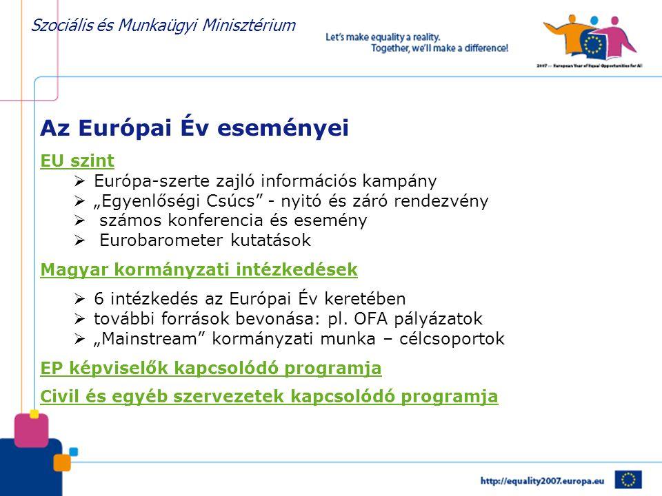 """Szociális és Munkaügyi Minisztérium Az Európai Év eseményei EU szint  Európa-szerte zajló információs kampány  """"Egyenlőségi Csúcs - nyitó és záró rendezvény  számos konferencia és esemény  Eurobarometer kutatások Magyar kormányzati intézkedések  6 intézkedés az Európai Év keretében  további források bevonása: pl."""