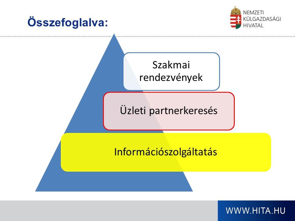 Összefoglalva: Szakmai rendezvények Üzleti partnerkeresésInformációszolgáltatás