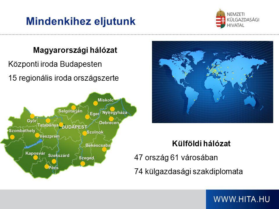 Mindenkihez eljutunk Magyarországi hálózat Központi iroda Budapesten 15 regionális iroda országszerte Külföldi hálózat 47 ország 61 városában 74 külgazdasági szakdiplomata