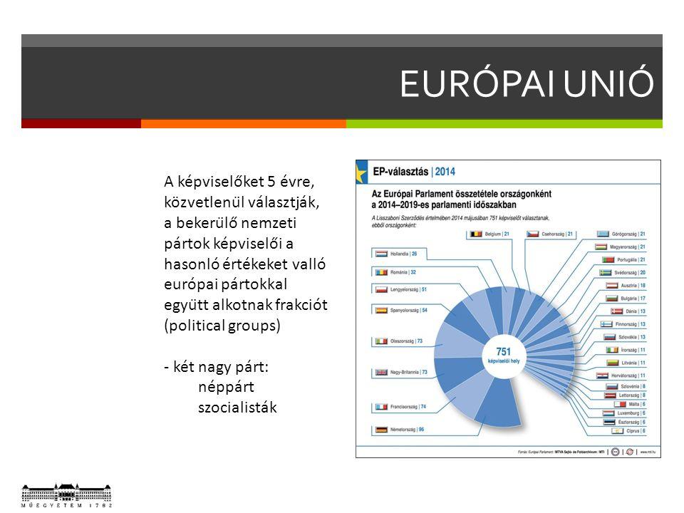 EURÓPAI UNIÓ A képviselőket 5 évre, közvetlenül választják, a bekerülő nemzeti pártok képviselői a hasonló értékeket valló európai pártokkal együtt alkotnak frakciót (political groups) - két nagy párt: néppárt szocialisták