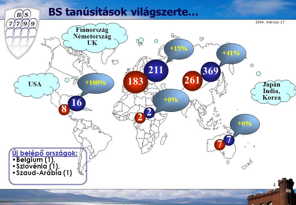 2004. március 17. 4 16 369 211 2 7 +100% +41% +15% +0% 8 2 183 261 7 BS tanúsítások világszerte… Új belépő országok: Belgium (1), Szlovénia (1), Szaud