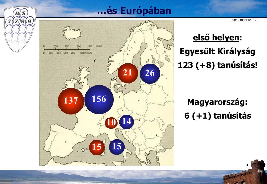 2004. március 17. 5 …és Európában első helyen: Egyesült Királyság 123 (+8) tanúsítás! Magyarország: 6 (+1) tanúsítás 14 26 15 156 137 10 21 15