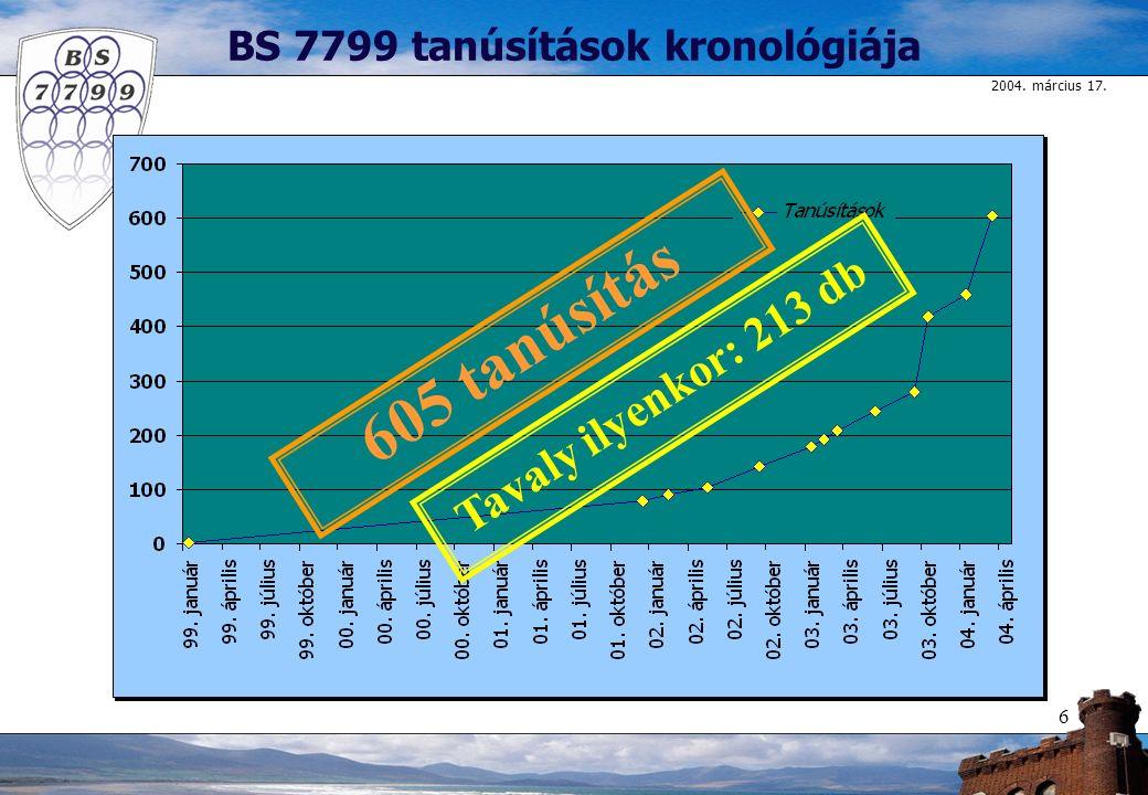 2004. március 17. 6 BS 7799 tanúsítások kronológiája 605 tanúsítás Tavaly ilyenkor: 213 db