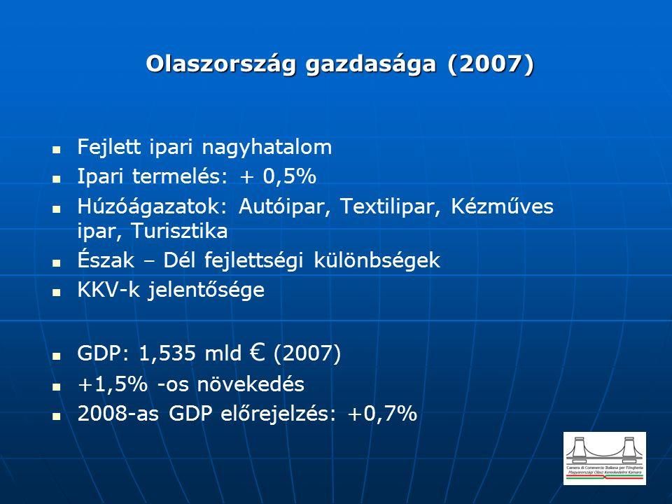 Olaszország gazdasága (2007) Olaszország gazdasága (2007) Fejlett ipari nagyhatalom Ipari termelés: + 0,5% Húzóágazatok: Autóipar, Textilipar, Kézműves ipar, Turisztika Észak – Dél fejlettségi különbségek KKV-k jelentősége GDP: 1,535 mld € (2007) +1,5% -os növekedés 2008-as GDP előrejelzés: +0,7%