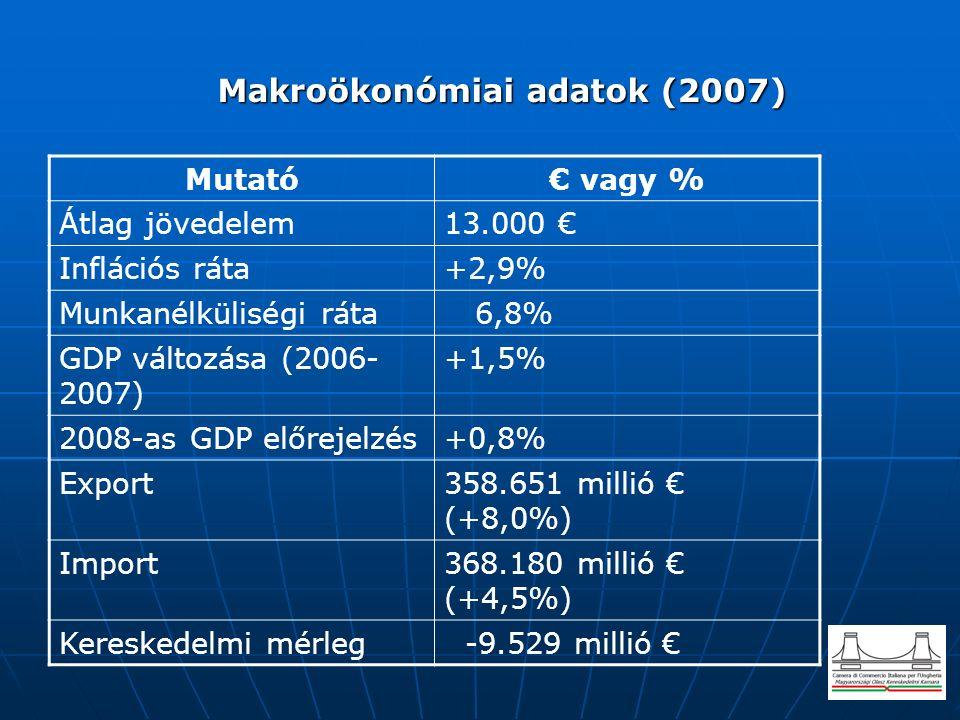 Makroökonómiai adatok (2007) Makroökonómiai adatok (2007) Mutató€ vagy % Átlag jövedelem13.000 € Inflációs ráta+2,9% Munkanélküliségi ráta 6,8% GDP változása (2006- 2007) +1,5% 2008-as GDP előrejelzés+0,8% Export358.651 millió € (+8,0%) Import368.180 millió € (+4,5%) Kereskedelmi mérleg -9.529 millió €