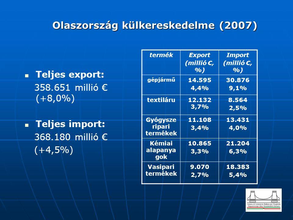 Olaszország külkereskedelme (2007) Olaszország külkereskedelme (2007) Teljes export: 358.651 millió € (+8,0%) Teljes import: 368.180 millió € (+4,5%) termékExport (millió €, %) Import (millió €, %) gépjármű 14.595 4,4% 30.876 9,1% textiláru12.132 3,7% 8.564 2,5% Gyógysze ripari termékek 11.108 3,4% 13.431 4,0% Kémiai alapanya gok 10.865 3,3% 21.204 6,3% Vasipari termékek 9.070 2,7% 18.383 5,4%