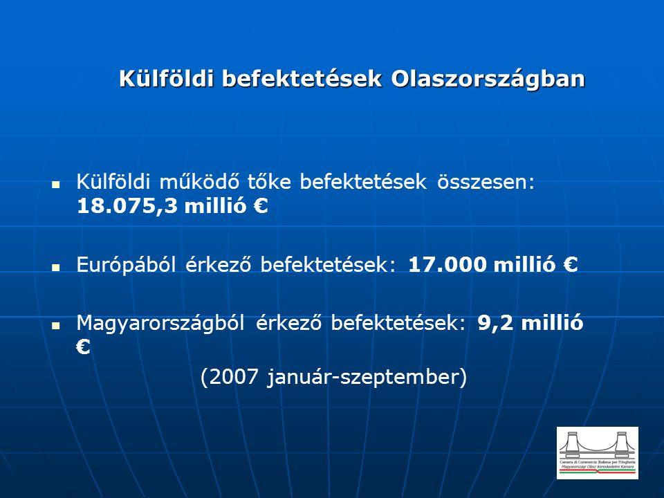 Olasz befektetések külföldön Olasz befektetések külföldön Olasz befektetések külföldön összesen: 31.771,5 millió € Olasz befektetések Európában: 27.000 millió € Olasz befektetések Magyarországon: 30,1 millió € Olasz vállalatok Magyarországon: kb.