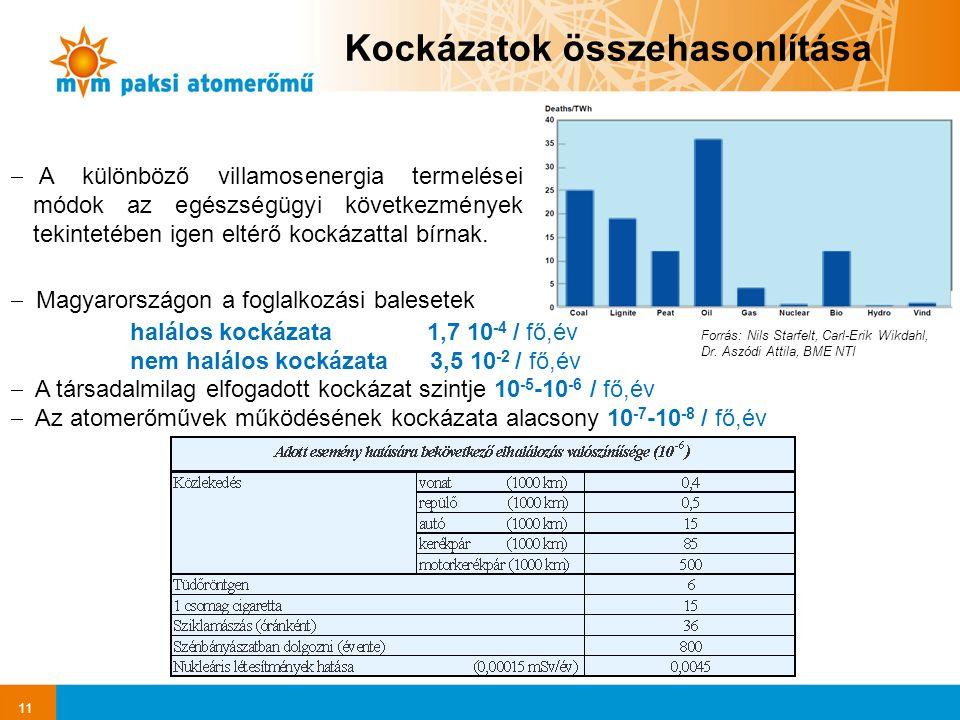 11 Kockázatok összehasonlítása  Magyarországon a foglalkozási balesetek halálos kockázata 1,7 10 -4 / fő,év nem halálos kockázata 3,5 10 -2 / fő,év  A társadalmilag elfogadott kockázat szintje 10 -5 -10 -6 / fő,év  Az atomerőművek működésének kockázata alacsony 10 -7 -10 -8 / fő,év  A különböző villamosenergia termelései módok az egészségügyi következmények tekintetében igen eltérő kockázattal bírnak.