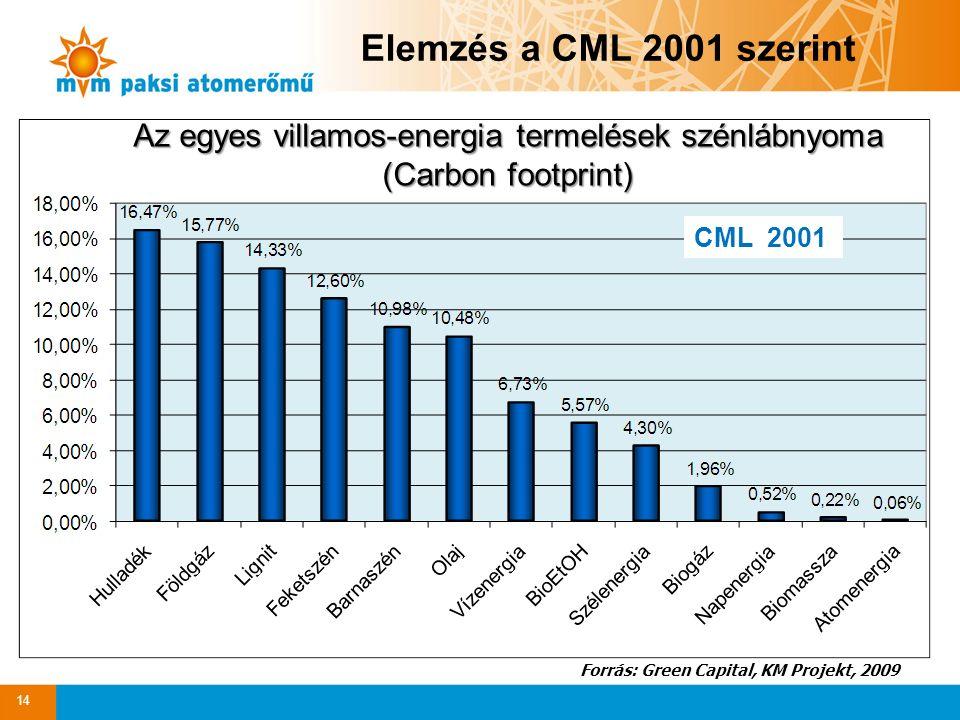 Az egyes villamos-energia termelések szénlábnyoma (Carbon footprint) Forrás: Green Capital, KM Projekt, 2009 14 CML 2001 Elemzés a CML 2001 szerint