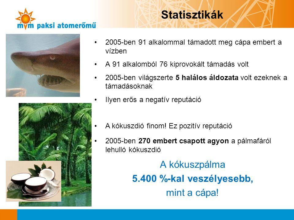 2005-ben 91 alkalommal támadott meg cápa embert a vízben A 91 alkalomból 76 kiprovokált támadás volt 2005-ben világszerte 5 halálos áldozata volt ezeknek a támadásoknak Ilyen erős a negatív reputáció A kókuszdió finom.
