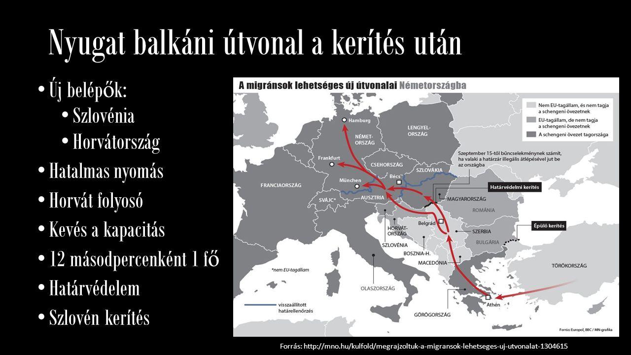 Nyugat balkáni útvonal a kerítés után Új belép ő k: Szlovénia Horvátország Hatalmas nyomás Horvát folyosó Kevés a kapacitás 12 másodpercenként 1 f ő H