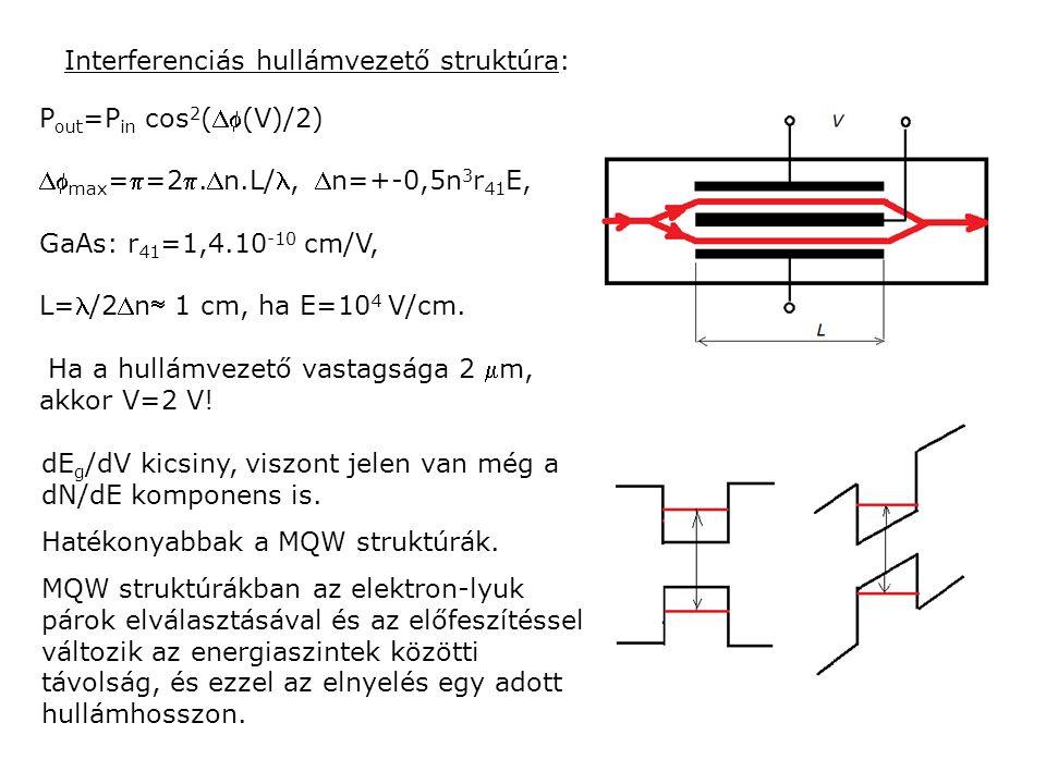 Interferenciás hullámvezető struktúra: P out =P in cos 2 ((V)/2)  max ==2.n.L/, n=+-0,5n 3 r 41 E, GaAs: r 41 =1,4.10 -10 cm/V, L=/2n 1 cm, ha E=10 4 V/cm.