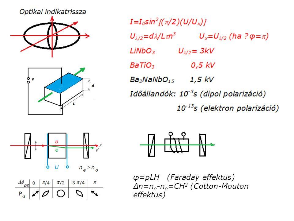 φ=ρLH (Faraday effektus) ∆n=n e -n o =CH 2 (Cotton-Mouton effektus)